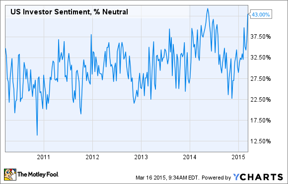 US Investor Sentiment, % Neutral Chart