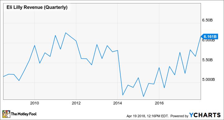 LLY Revenue (Quarterly) Chart