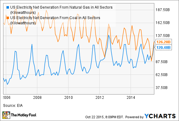 US Electricity Net Generation From Natural Gas in All Sectors Chart