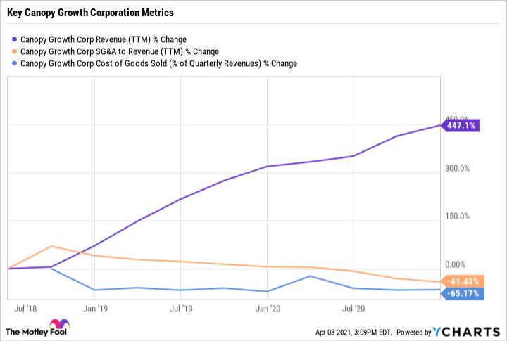 CGC Revenue (TTM) Chart