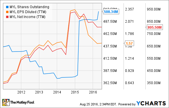 MYL Shares Outstanding Chart