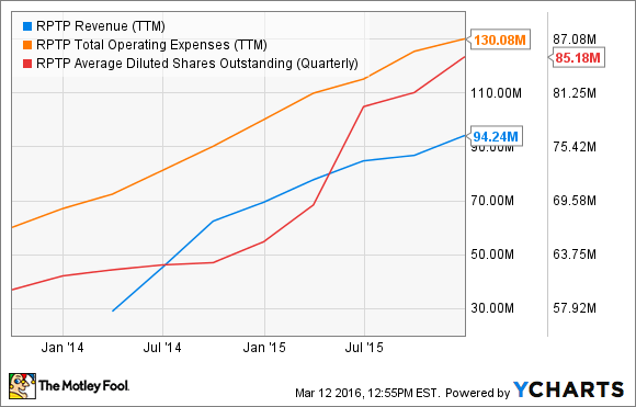 RPTP Revenue (TTM) Chart