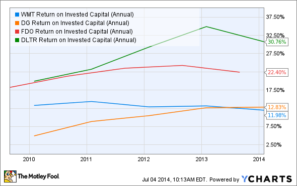 WMT Return on Invested Capital (Annual) Chart