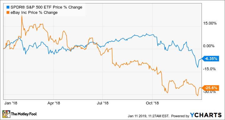 Why Ebay Stock Fell 25 In 2018 Nasdaq Com
