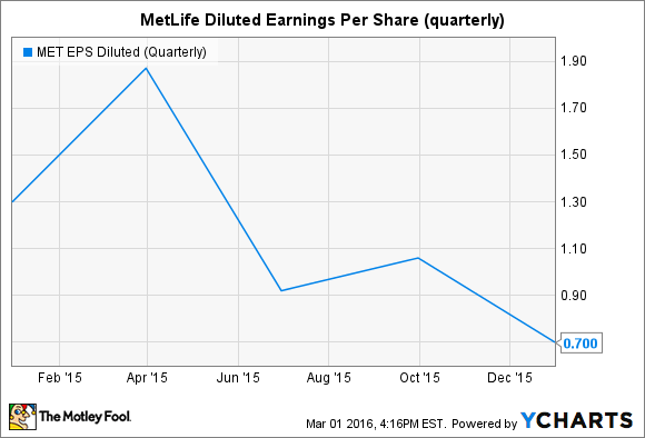 MET EPS Diluted (Quarterly) Chart