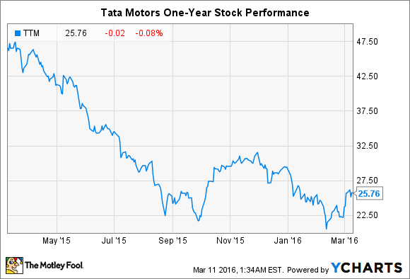 Ttm stock market earn money online in assam for Stock price of tata motors