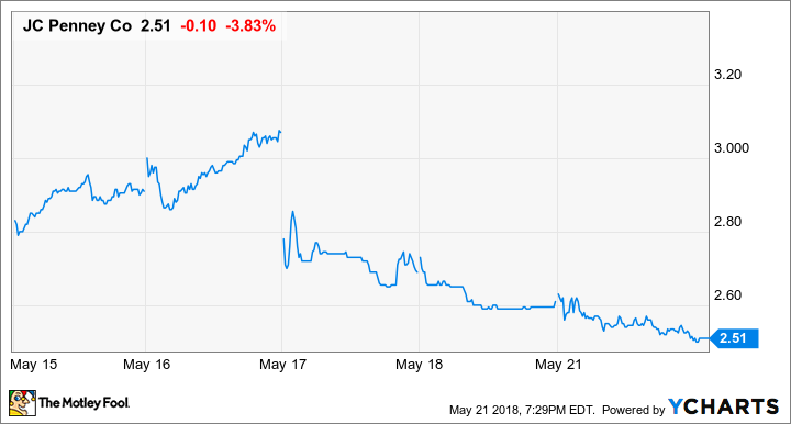 Why I'm Not Selling J.C. Penney Stock