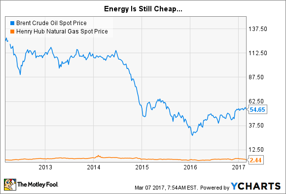 3 Terrible Reasons To Buy Royal Dutch Shell Plc And Its Fat Dividend