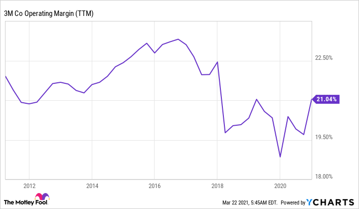 MMM Operating Margin (TTM) Chart