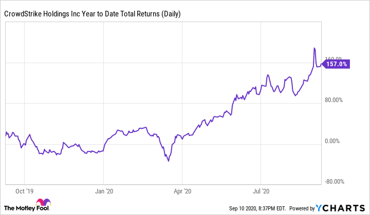 CRWD Year to Date Total Returns (Daily) Chart