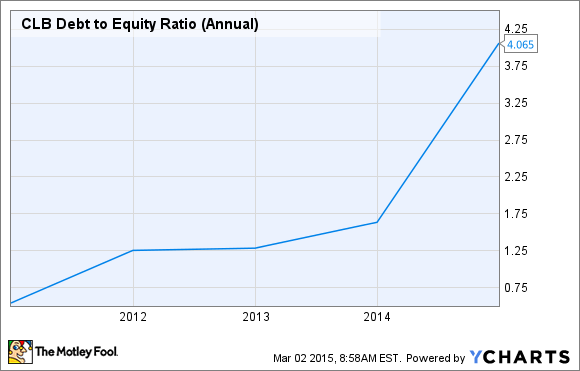 CLB Debt to Equity Ratio (Annual) Chart