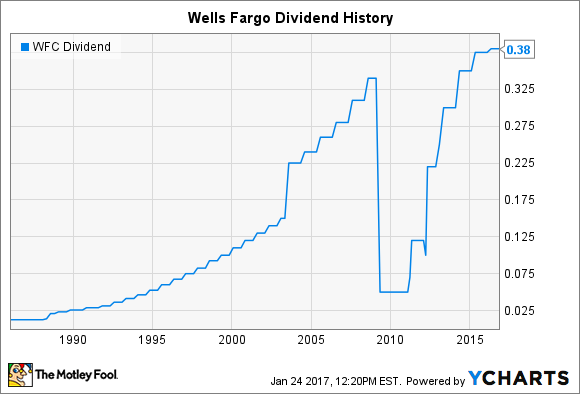 Wells Fargo Stock Symbol