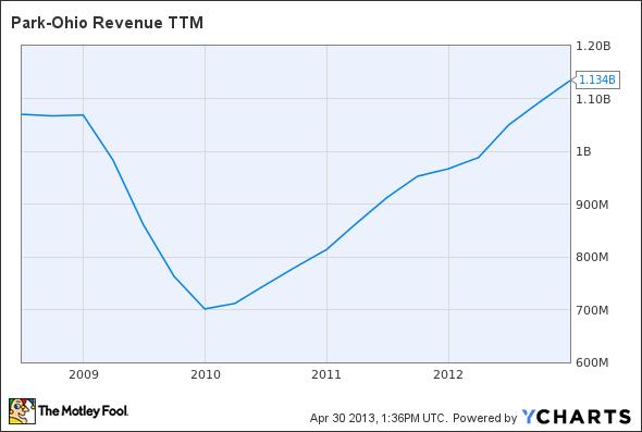 PKOH Revenue TTM Chart