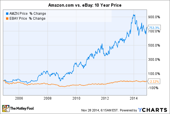Amazon Com Vs Ebay Which Is The Better E Commerce Stock The Motley Fool