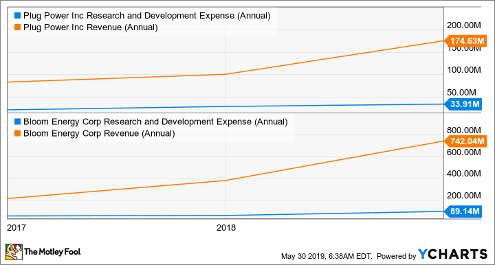 PLUG Research and Development Expense (Annual) Chart