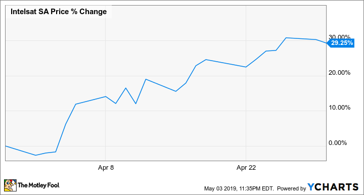 Why Intelsat Stock Soared 29 2% in April -- The Motley Fool