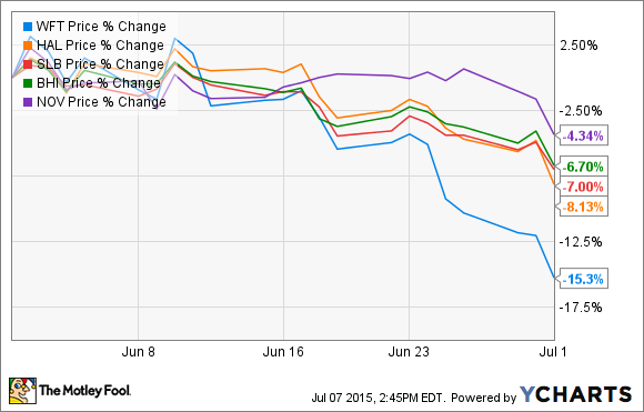 WFT Chart