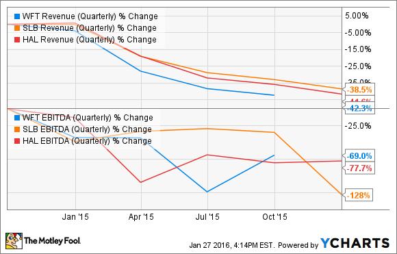 WFT Revenue (Quarterly) Chart