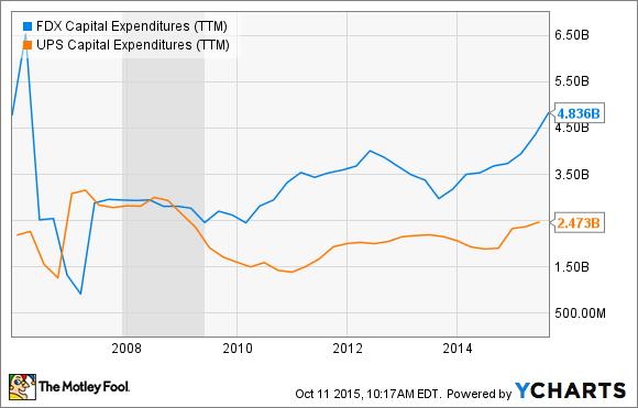FDX Capital Expenditures (TTM) Chart