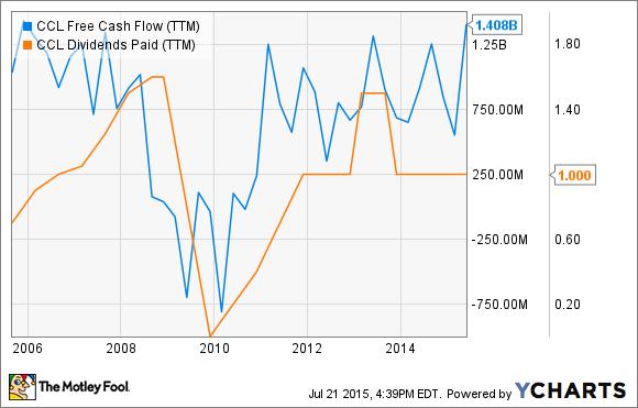 CCL Free Cash Flow (TTM) Chart