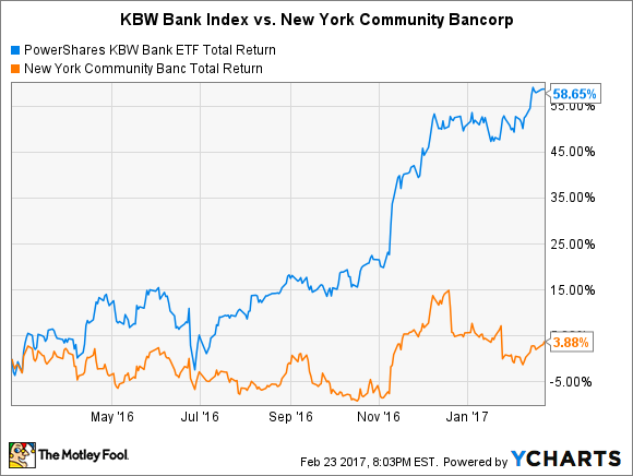 KBWB Total Return Price Chart