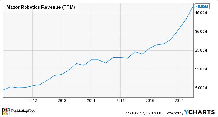 MZOR Revenue (TTM) Chart