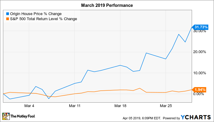 Why Marijuana Stock Origin House Jumped 32% in March -- but