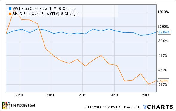 WMT Free Cash Flow (TTM) Chart