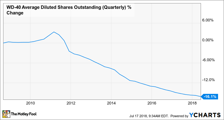 WDFC Average Diluted Shares Outstanding (Quarterly) Chart