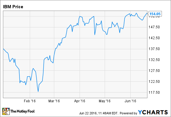 Why ibm stock is up 12 in 2016 the motley fool