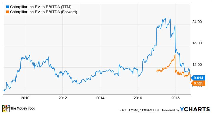 CAT EV to EBITDA (TTM) Chart