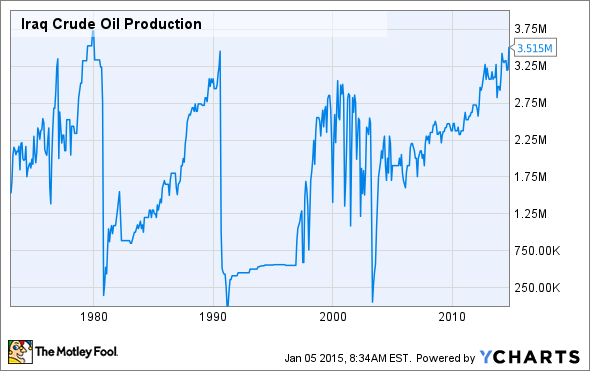 Iraq Crude Oil Production Chart
