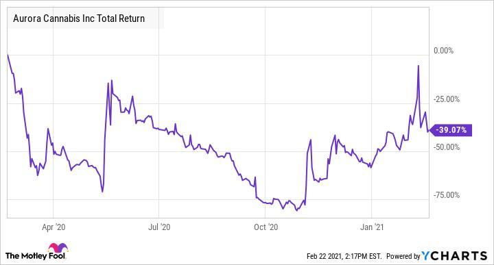 ACB Total Return Level Chart