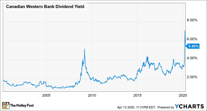 CWB Dividend Yield Chart