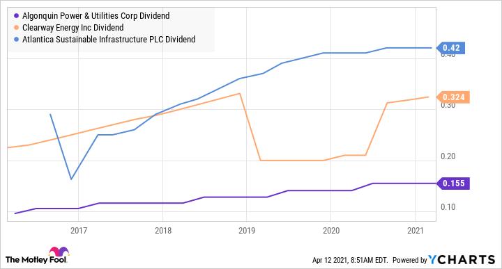 AQN Dividend Chart