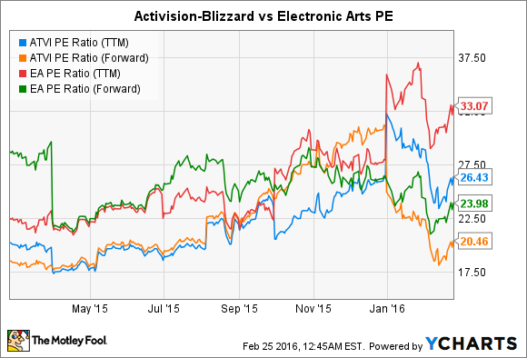 The 5 Minute Guide To Activision Blizzard Stock The Motley Fool