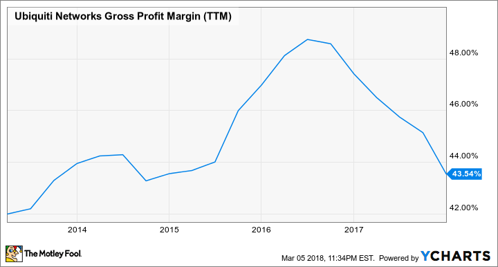 UBNT Gross Profit Margin (TTM) Chart