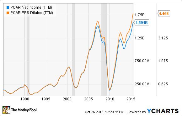 PCAR Net Income (TTM) Chart