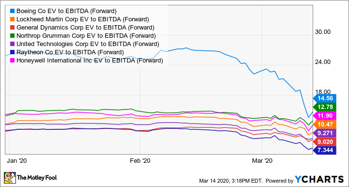 BA EV to EBITDA (Forward) Chart