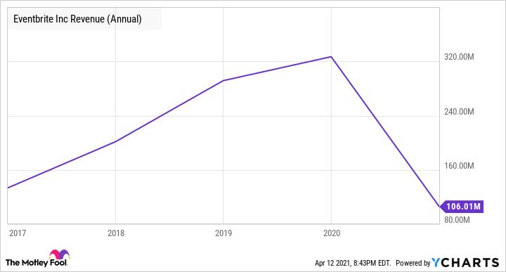 EB Revenue (Annual) Chart