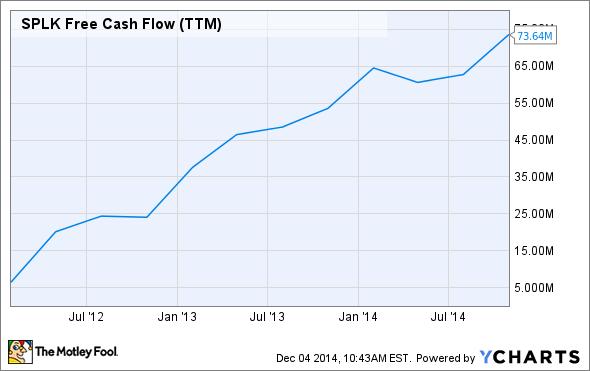 SPLK Free Cash Flow (TTM) Chart