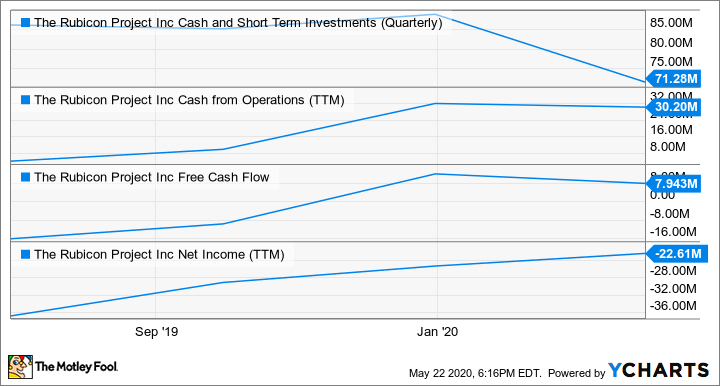 RUBI Cash and Short Term Investments (Quarterly) Chart