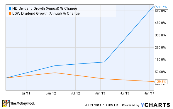 HD Dividend Growth (Annual) Chart