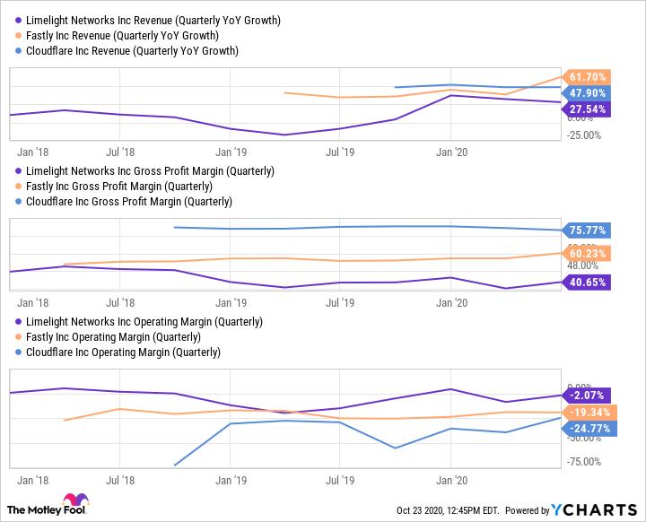 LLNW Revenue (Quarterly YoY Growth) Chart