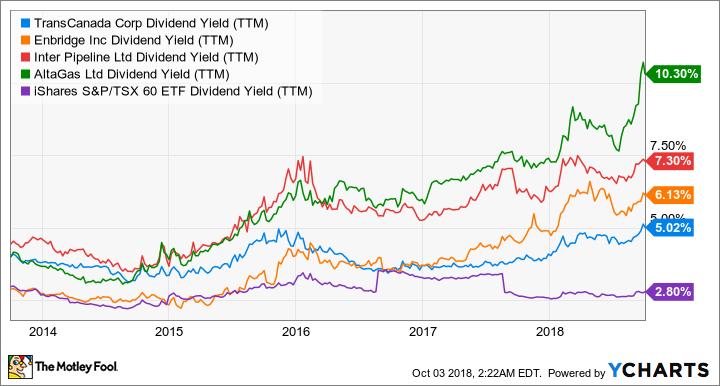 TRP Dividend Yield (TTM) Chart