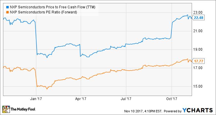 NXPI Price to Free Cash Flow (TTM) Chart