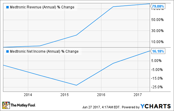 MDT Revenue (Annual) Chart