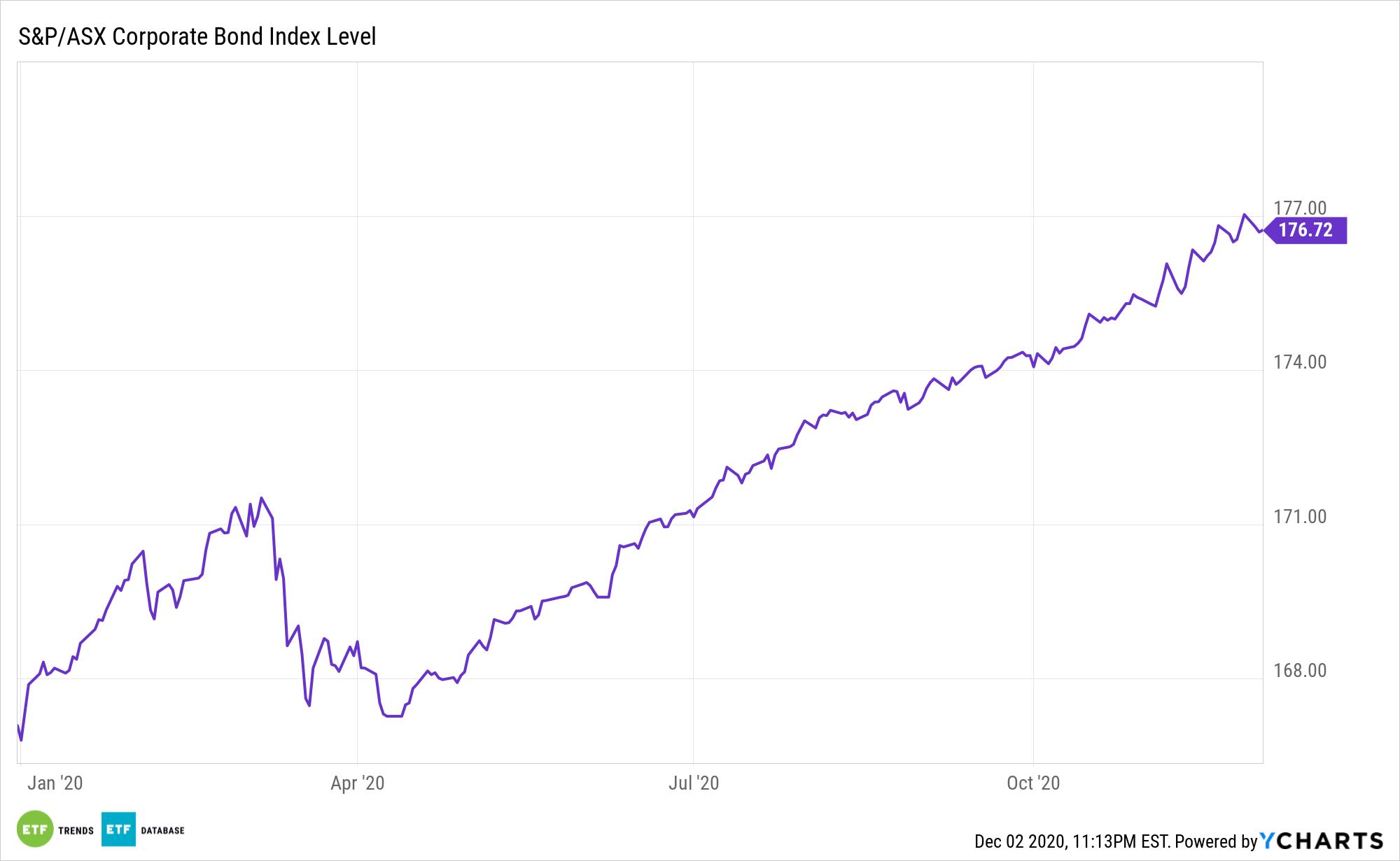 ^SPASXCOB Chart