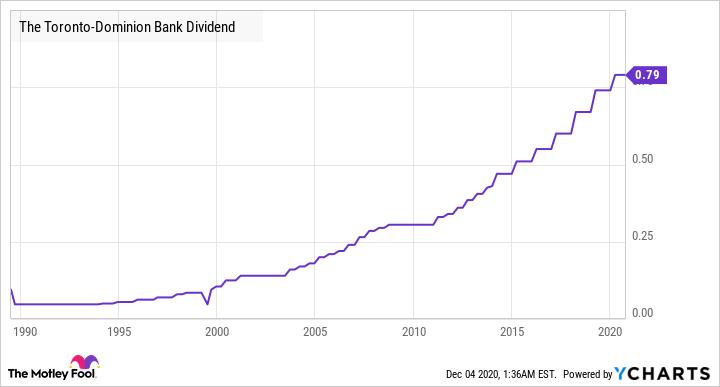 TD Dividend Chart