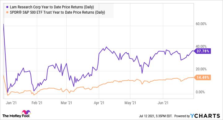 LRCX Year to Date Price Returns (Daily) Chart